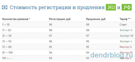 Стоимость регистрации и продления .RU и .РФ