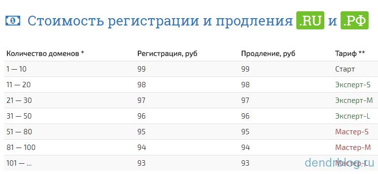 домены ru регистрации